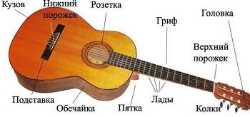 Как ухаживать за классической гитарой